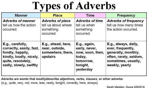 Chart with Types of Adverbs by Sara Madden of Quora
