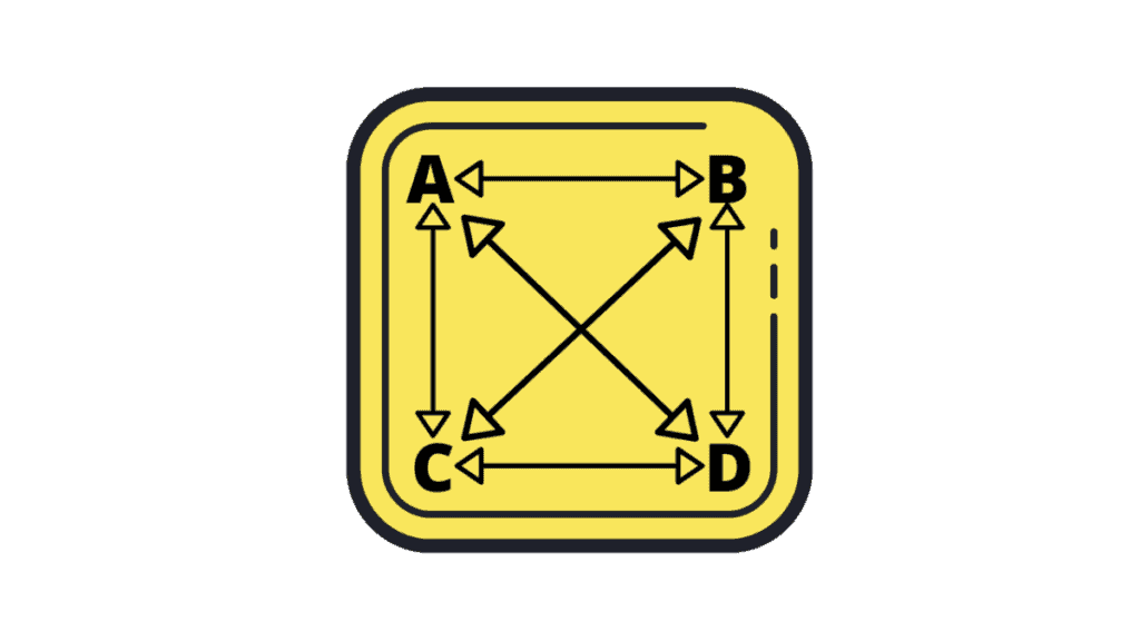Yellow love square chart with arrows pointing in all directions between characters A, B, C and D
