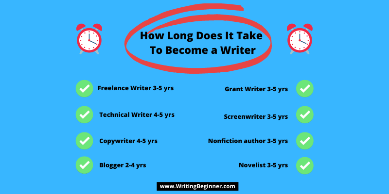 infographic about How Long Does It Take To Become a Writer