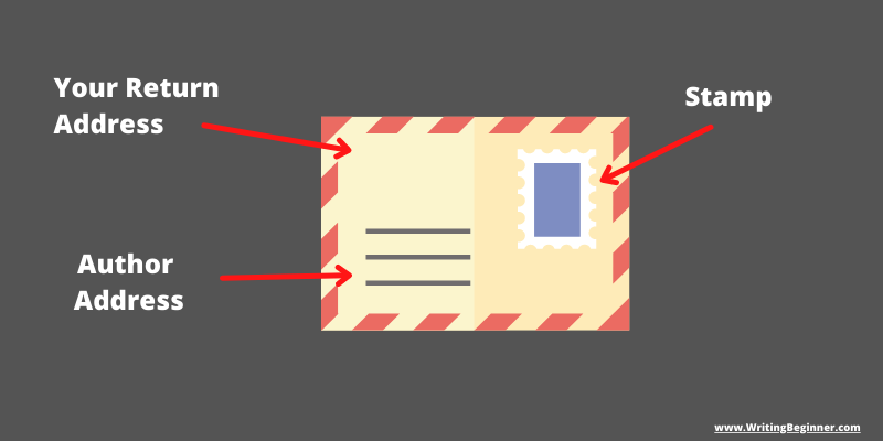 Graphic of an envelope with the sections pointed out—How To Write a Letter to an Author (Graphic)